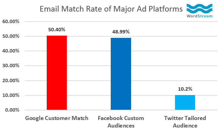 adwords-customer-match-email-match-rate