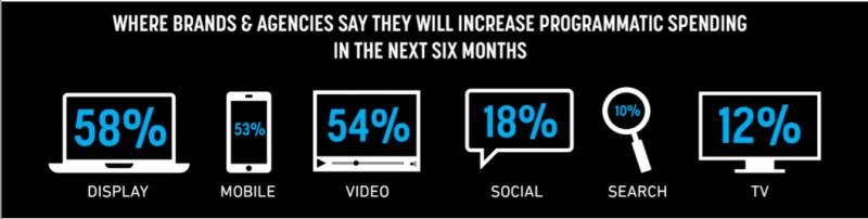 Programmatic Marketing Stats 2015