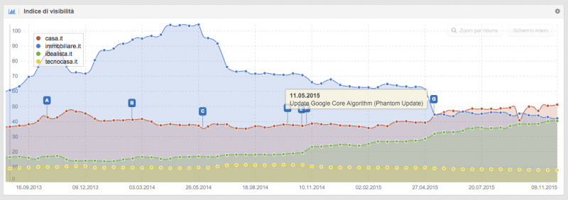 SISTRIX Google Chrome, hoy at 17.22.19