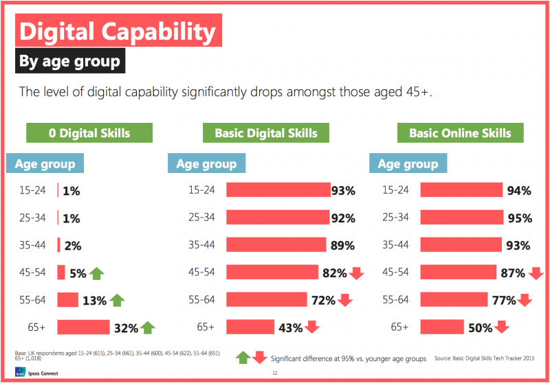 Digital Capability by age group