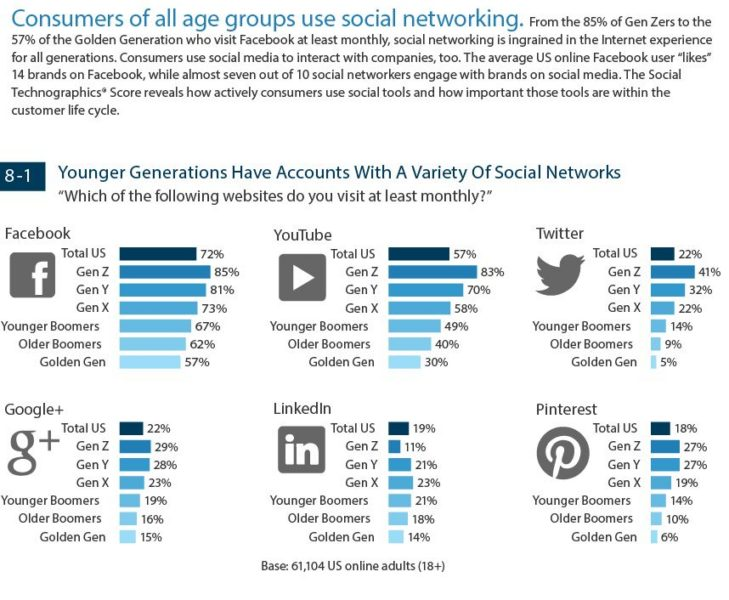 Social Media Popularity by Generation