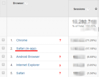 In-app Safari webview windows are tracked in Analytics, but other browsers do not report it