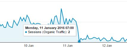 Hourly view of organic traffic