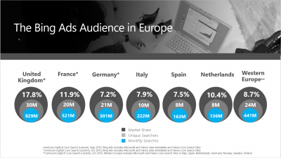 Search: Bing Ads Market Share in Europe - ComScore Oct. 2015, Cedric Chambaz