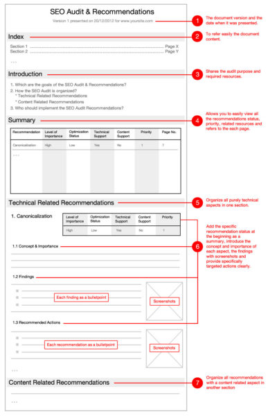 SEO Audit recommendations template