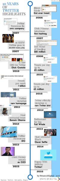 10 Yearsof twitterhighlights