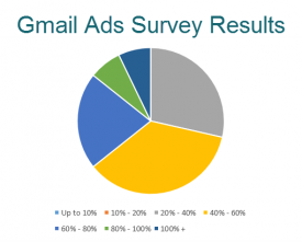 Gmail Ads Survey Results - State of Digital
