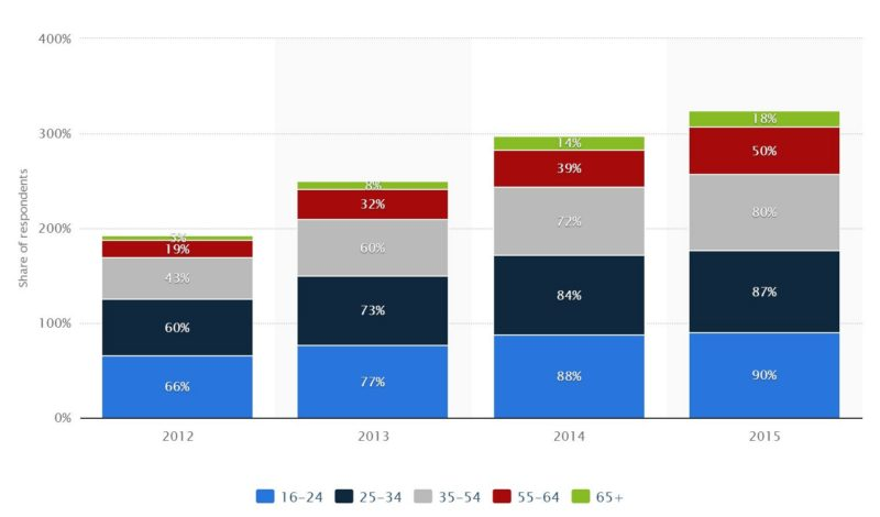 mobile penetration by age
