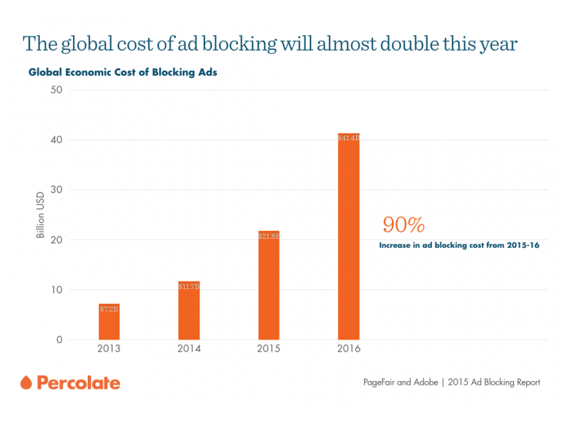 Ad blocking evolution