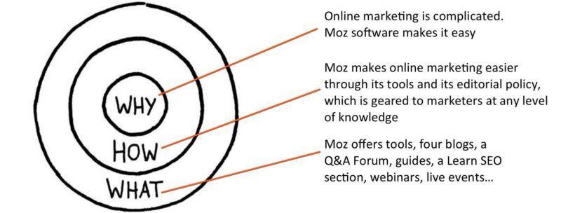 Moz Golden Circle