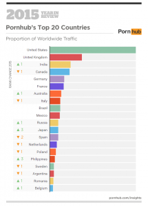 SOD-1-pornhub-insights-2015-year-in-review-top-20-countries1