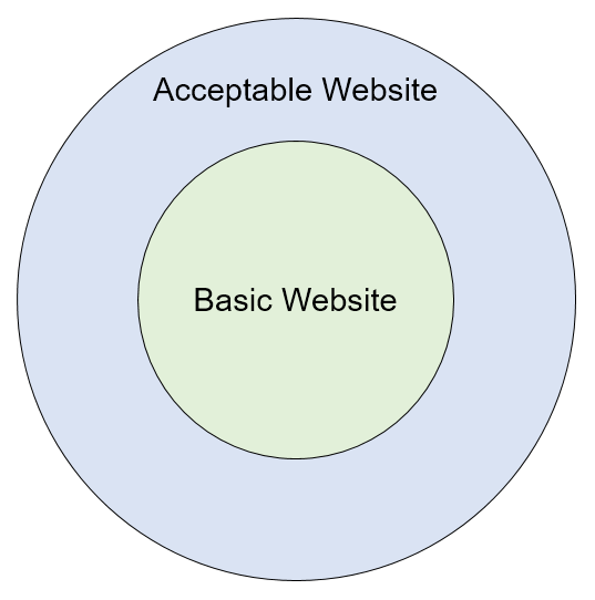 An Acceptable Website