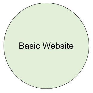 Basic website features