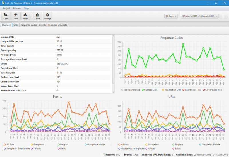 Screaming Frog Log File Analyser - dashboard