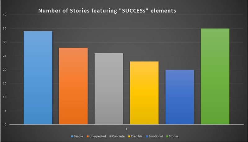 shareable-stories-featuring-success-elements