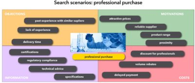 search-scenario-professional-purchase