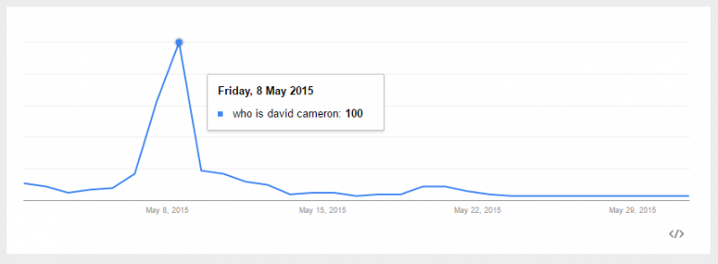 who is david cameron