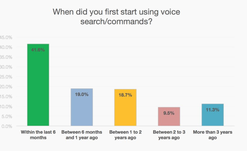 image from: http://searchengineland.com/mindmeld-launches-voice-assistant-2-0-says-voice-search-growing-dramatically-238130