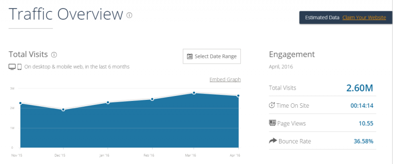 Traffic and engagement dashboard