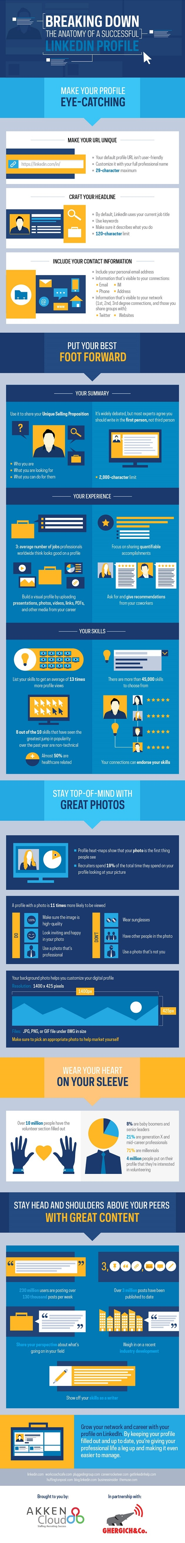 breaking-down-the-anatomy-of-a-successful-linkedin-profile-infographic