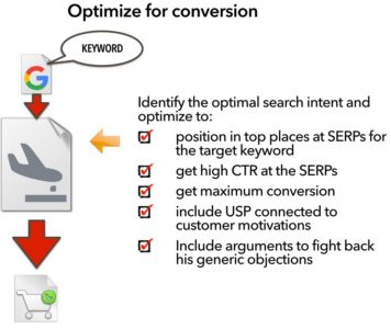 keyword-oriented-landing-page