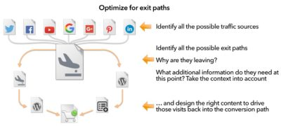 optimize-exit-paths