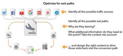 optimize-exit-paths