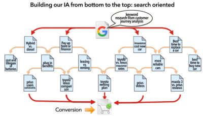 search-oriented-ia