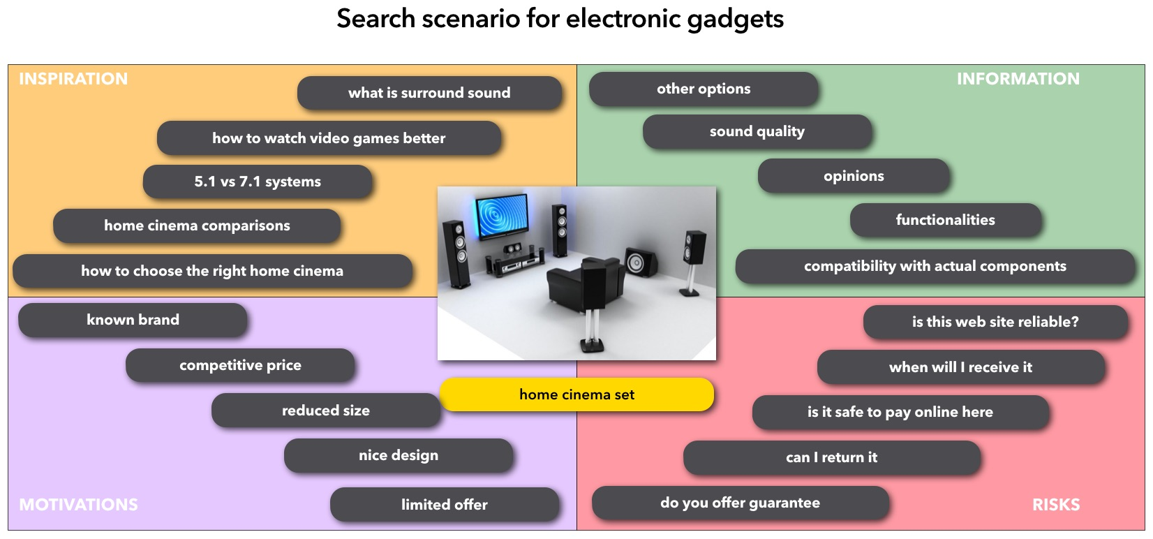 Search for products, comparison of prices for equipment: a selection of sites