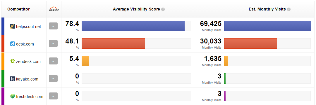 Help Scout | Visibility Score on Customer Service