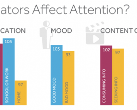 Indicators Affect Attention