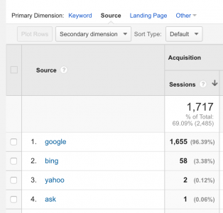 Search engine sources in Google Analytics