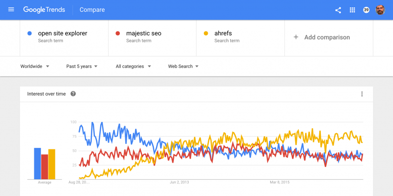open site explorer majestic seo ahrefs Explore Google Trends