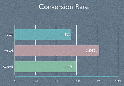 2016 Ecommerce Study - average conversion rate