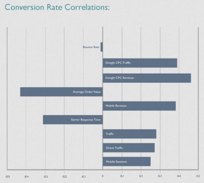 2016 Ecommerce Study - conversion rate correlations