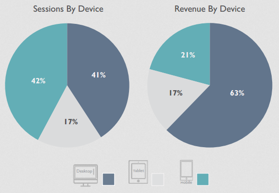 2016 Ecommerce Study - devices