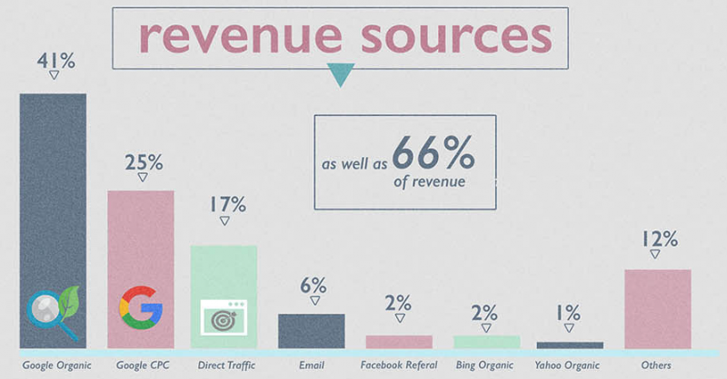 2016 Ecommerce Study - revenue sources