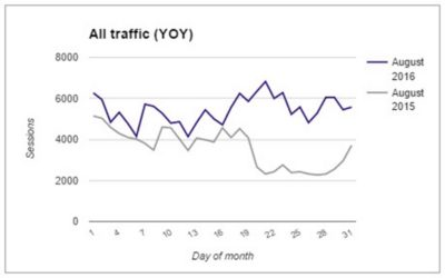 All Traffic YoY
