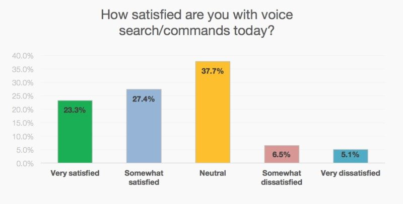 satisfaction-by-users-of-voice-search-graph