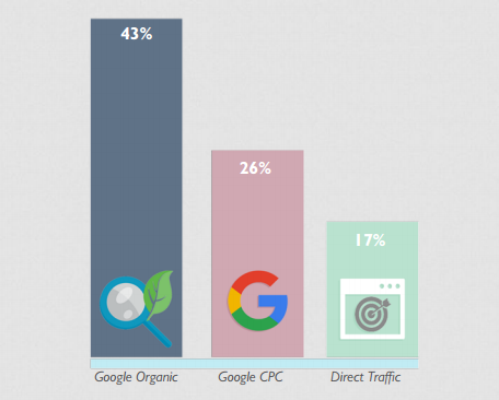 2016 Ecommerce Study - Google Still Dominates