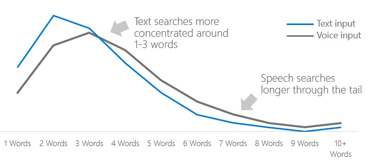voice-search-query-length