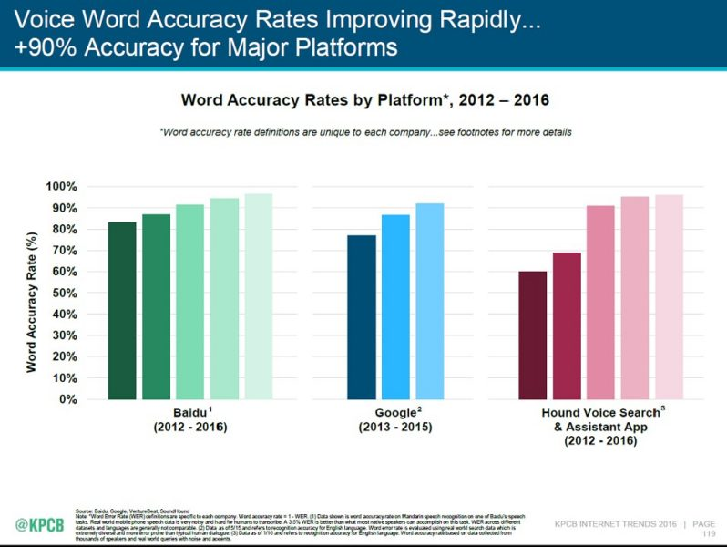voice-search-word-accuracy-rates-improvement-graph