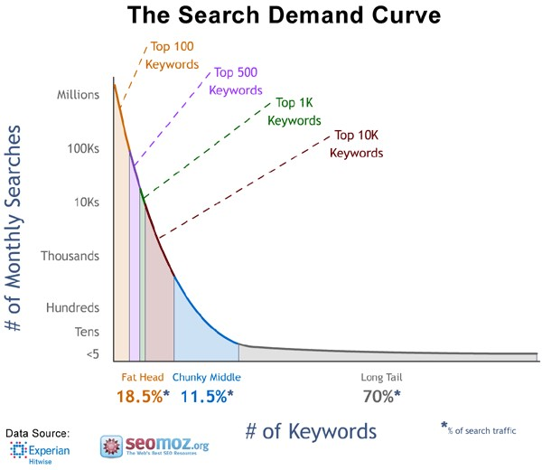 long-tail-keyword-search-demand
