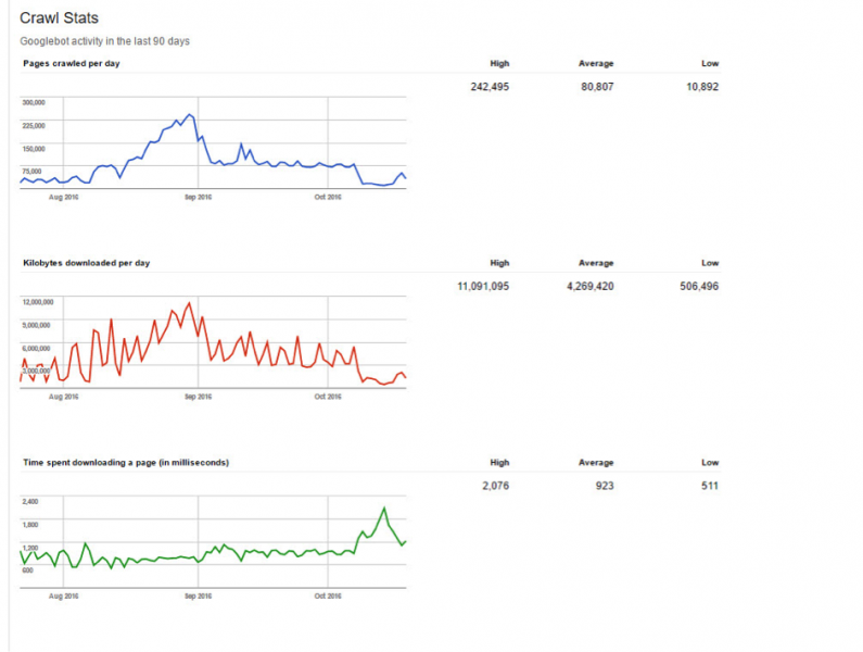 how to conduct a quickfire technical seo audit state of digital