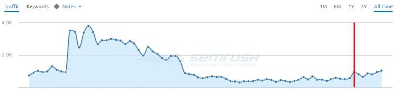 semrush-data