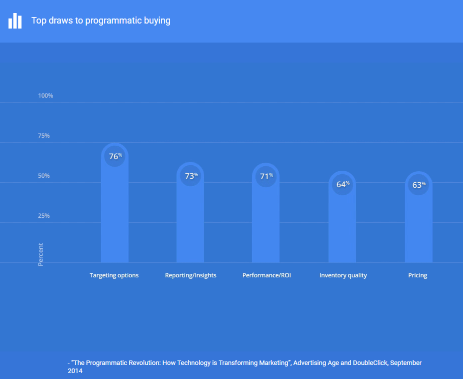 How to get started with Programmatic advertising: A