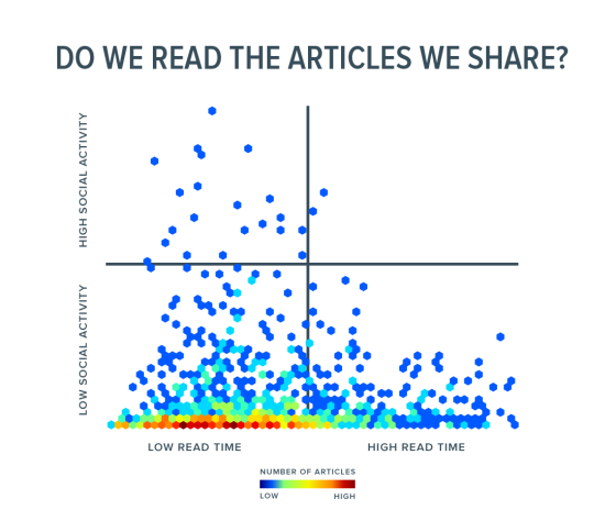 Do we read the articles we share?