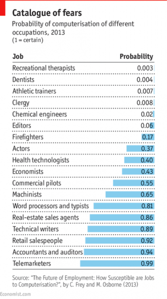 Probability of computerization of different occupations, 2013