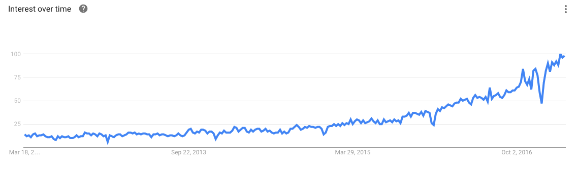 "Google Trends | ""Influencer Marketing"" Topic"