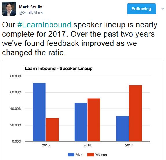 Learn Inbound speaker gender diversity graph - tweet screenshot